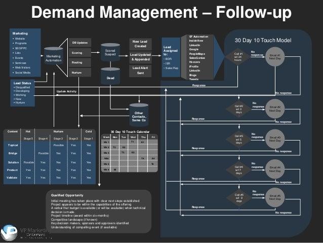 Demand management powerpoint template | sketchbubble.