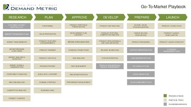 Demand Metric Playbooks - Demand metric customer journey map
