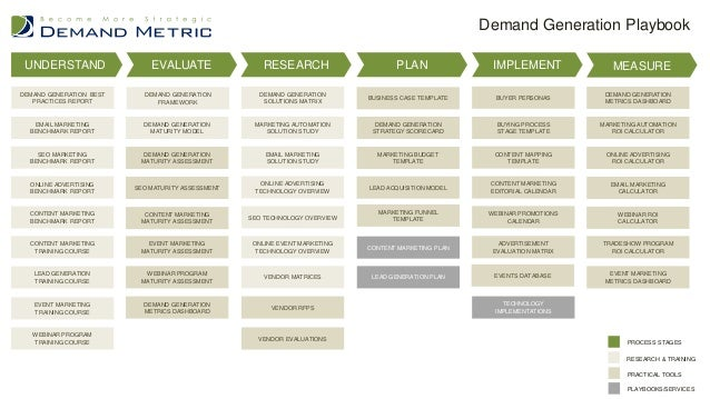 ... 4. UNDERSTAND EVALUATE RESEARCH PLAN IMPLEMENT MEASURE SEO ...