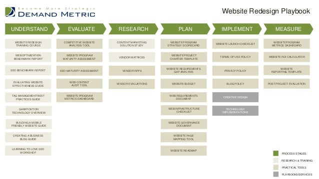 Outstanding website plan template collection resume for Demand generation plan template