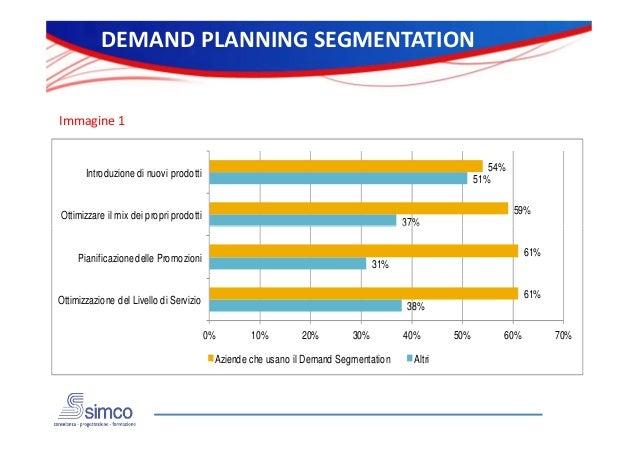 DEMAND PLANNING SEGMENTATION  Immagine 1  54% 51%  Introduzione di nuovi prodotti  59%  Ottimizzare il mix dei propri prod...