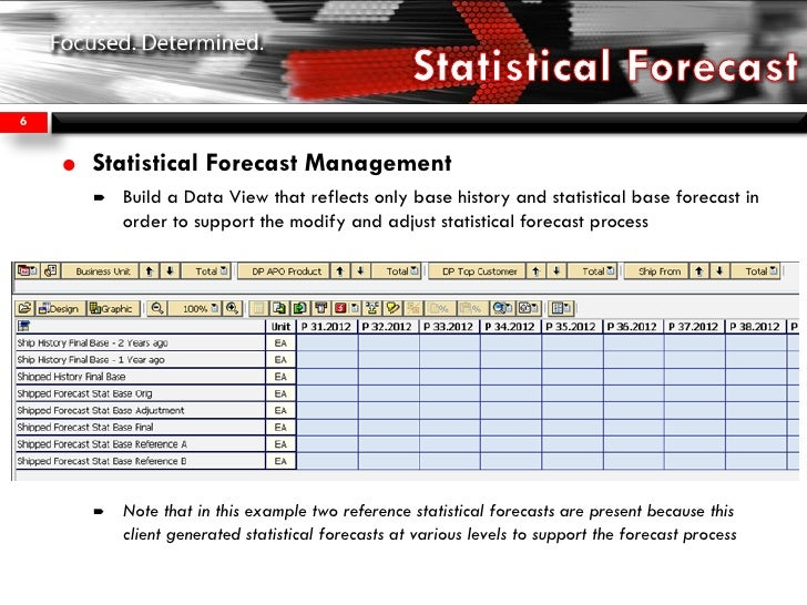 Demand Planning Leadership Exchange: SAP APO DP Statistical Forecast …