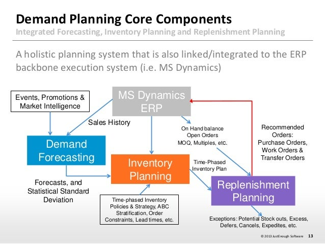 Demand planning session