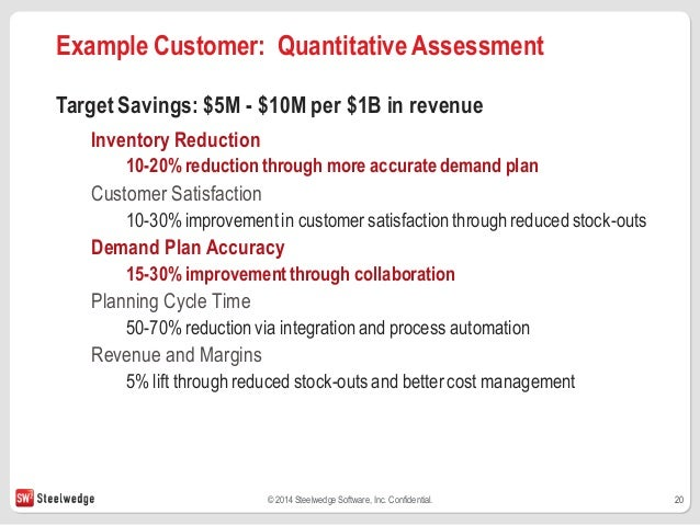 Example Customer Program Objectives And Deliverables 20