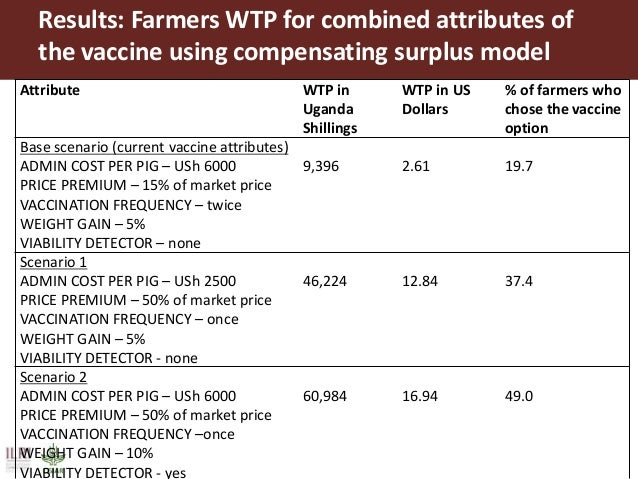 Conclusions and implications  Farmer CE results show that obtaining a premium price for immunized pigs is a strong incent...