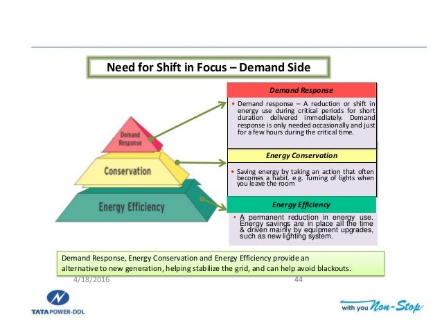 demand side management Demand-side management in china iii table of contents executive summary iv chapter i: introduction 1 chapter ii: benefits of demand-side management 4.