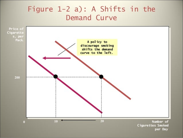 """a discussion on the effects of supply and demand Topic 3: """"understand how various factors shift supply or demand  for more discussion of perfect and imperfect competition, see the notes on microeconomics topic 7  a substitute would have the opposite effect: the demand curve would shift right) 2 the price of a complement good, such as picante sauce or guacamole, falls."""