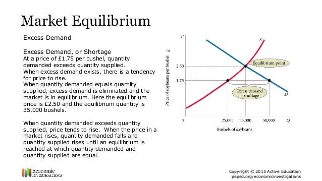 Lesson Plan: Demand, Supply, and Market Equilibrium - ppt