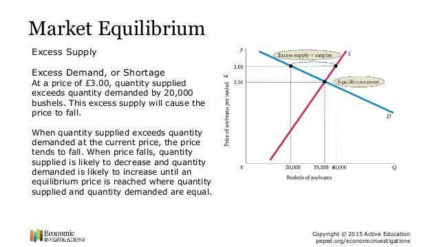 effects of excess supply on market equilibrium Assumptions of patinkin's general equilibrium model:  of distribution effects 8  iii corresponds to a state of excess supply in the money market.