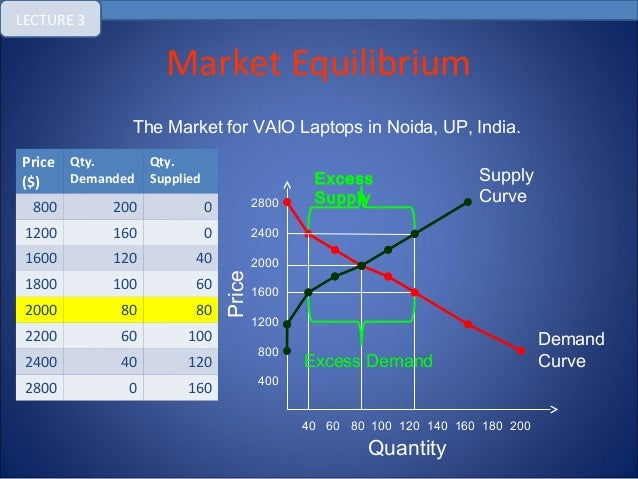 supply and demand and equilibrium price Supply, demand, and equilibrium did you know that you don't need a  to find equilibrium price and quantity q d = 50 - 3p we know that equilibrium is the point where quantity demanded equals quantity supplied so, if we're given an equation for quantity demanded: q s = 10 + 2p.
