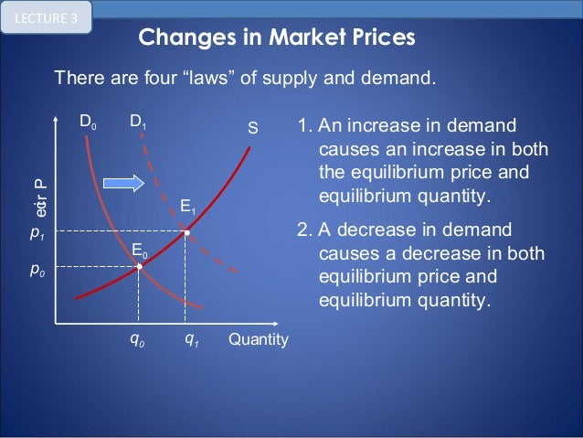supply and demand and new price The latest news, videos, and discussion topics on supply and demand.