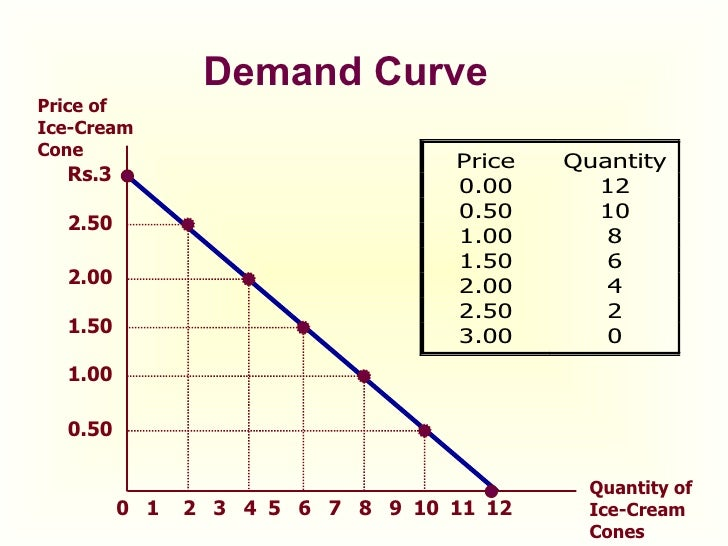exception to the law of demand economics essay One of the most basic concepts in economics is the study of demand  (exception is necessary  very interesting topic on the use of mathematics in economics.