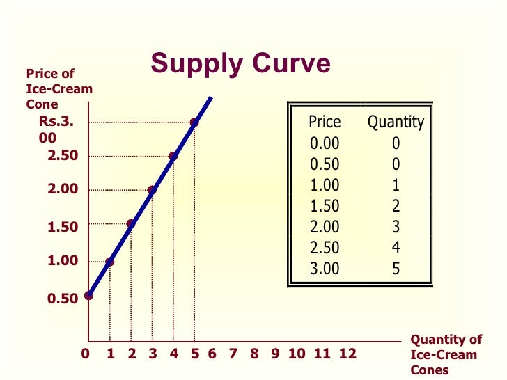 ice cream demand and supply We've been warned that the price of vanilla ice-cream could rocket  when you combine inelastic demand and supply curves and shift supply to the left or demand to.