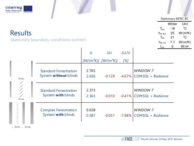 Results Results Seminar 20 May 2019, Bolzano Stationary boundary conditions (winter) Winter Unit Text -18 °C hsf_ext 25 W/...