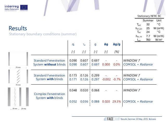 Results Results Seminar 20 May 2019, Bolzano Stationary boundary conditions (summer) Summer Unit Text 32 °C hsf_ext 25 W/(...