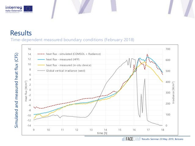Results Results Seminar 20 May 2019, Bolzano Time-dependent measured boundary conditions (February 2018) 0 100 200 300 400...