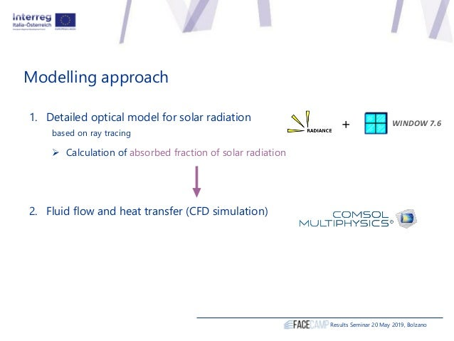 Modelling approach Results Seminar 20 May 2019, Bolzano 1. Detailed optical model for solar radiation based on ray tracing...