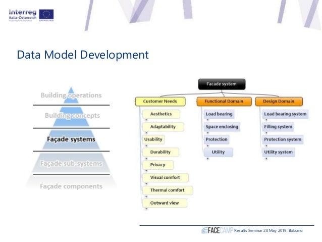 Data Model Development Results Seminar 20 May 2019, Bolzano