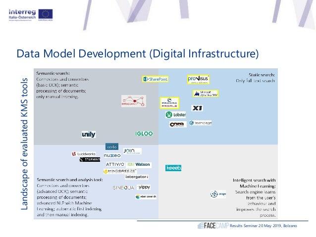 Data Model Development (Digital Infrastructure) Results Seminar 20 May 2019, Bolzano LandscapeofevaluatedKMStools