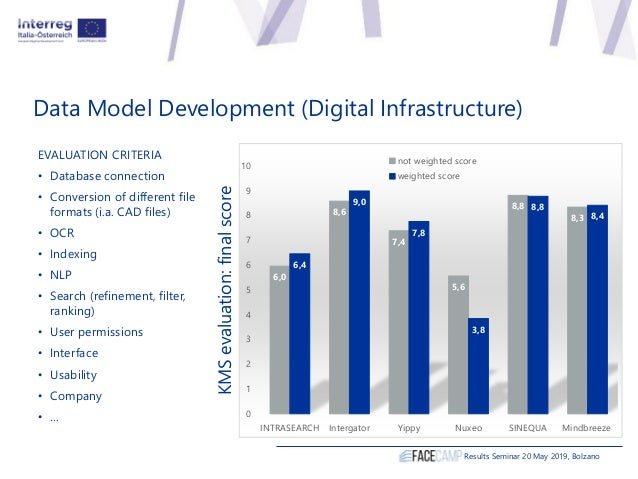 Data Model Development (Digital Infrastructure) Results Seminar 20 May 2019, Bolzano 6,0 8,6 7,4 5,6 8,8 8,3 6,4 9,0 7,8 3...