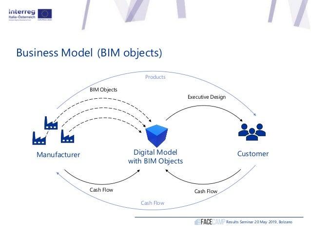 Business Model Results Seminar 20 May 2019, Bolzano Digital Model with BIM Objects Manufacturer Customer BIM Objects Execu...