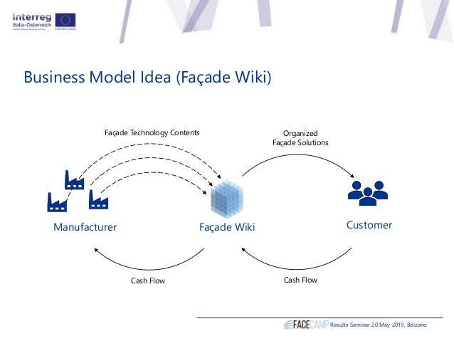 Business Model Idea (Façade Wiki) Façade WikiManufacturer Customer Façade Technology Contents Cash Flow Cash Flow Organize...
