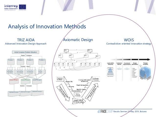 Analysis of Innovation Methods Results Seminar 20 May 2019, Bolzano TRIZ AIDA Advanced Innovation Design Approach Axiomati...