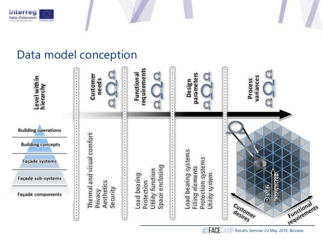 Data model conception Results Seminar 20 May 2019, Bolzano Levelwithin hierarchy Process variances Design parameters Funct...