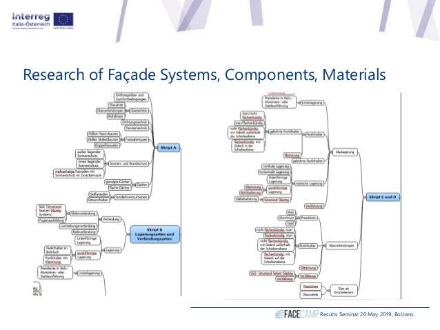 Research of Façade Systems, Components, Materials Results Seminar 20 May 2019, Bolzano