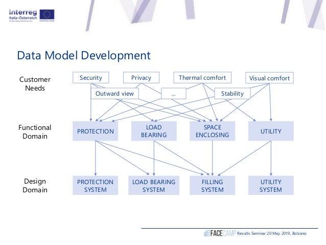 Data Model Development Results Seminar 20 May 2019, Bolzano Customer Needs PROTECTION LOAD BEARING UTILITY SPACE ENCLOSING...