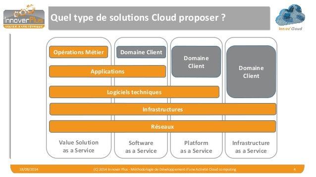 Innov'Cloud Quel type de solutions Cloud proposer ? 18/08/2014 (C) 2014 Innover Plus - Méthodologie de Développement d'une...