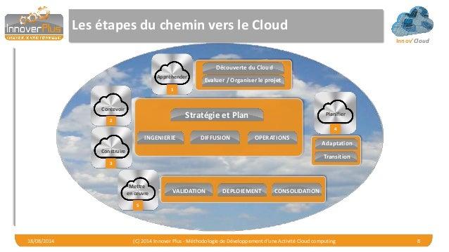 Innov'Cloud Les étapes du chemin vers le Cloud 18/08/2014 (C) 2014 Innover Plus - Méthodologie de Développement d'une Acti...