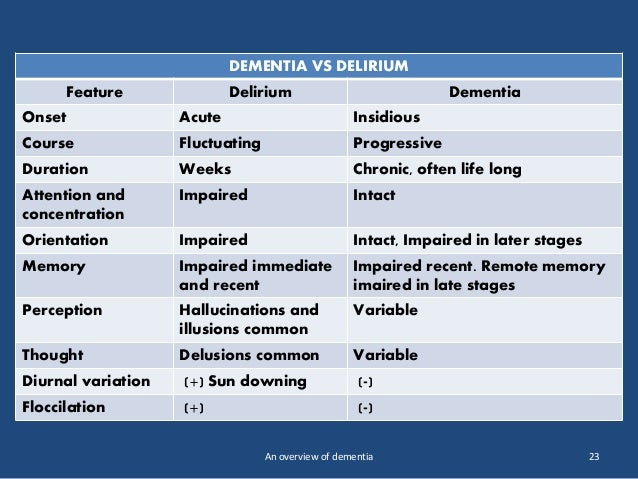 an-overview-of-dementia-23-638.jpg?cb=1442917162