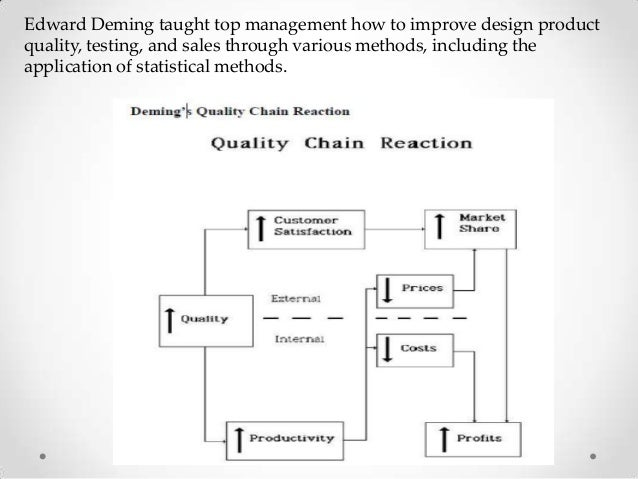deming s 14 principles in starbucks Home entrepreneur tips edward deming's 14 principles: business quality improvement edward deming's 14 principles: business quality improvement  he created 14 .