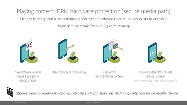 Drm Player