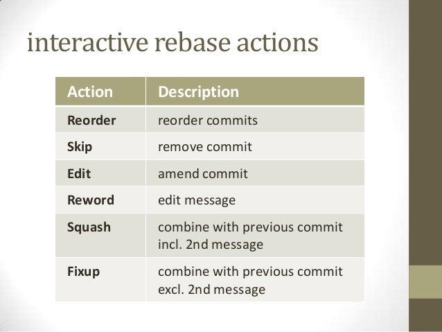 Interactive Rebase with EGit