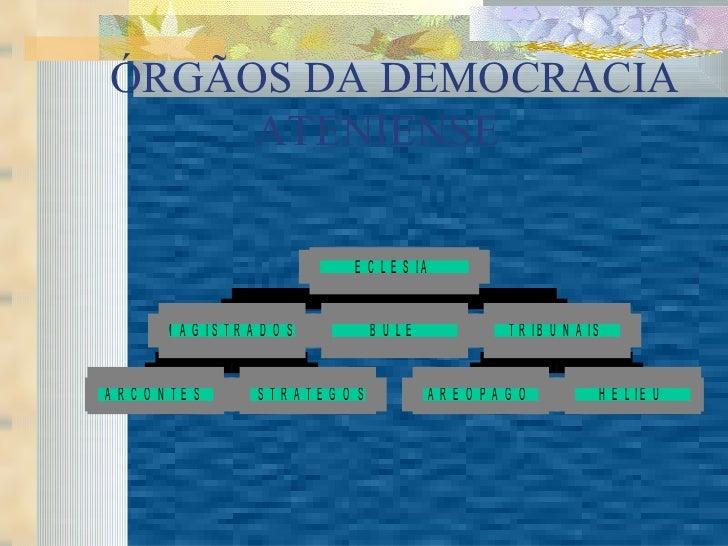 ÓRGÃOS DA DEMOCRACIA ATENIENSE