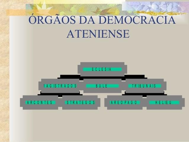 ÓRGÃOS DA DEMOCRACIA ATENIENSE A R C O N T E S E S T R A T E G O S M A G I S T R A D O S B U L É A R E Ó P A G O H E L I E...