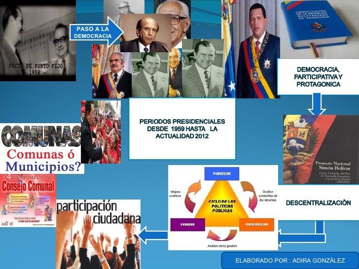 PASO A LADEMOCRACIA             ELABORADO POR : ADIRA GONZÀLEZ