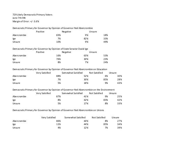 729 Likely Democratic Primary Voters June 7th-9th Margin of Error: +/- 3.6% Democratic Primary for Governor by Opinion of ...