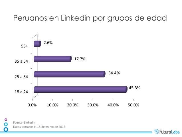 Peruanos en Linkedin por grupos de edad                                   2.6%          55+                           ...