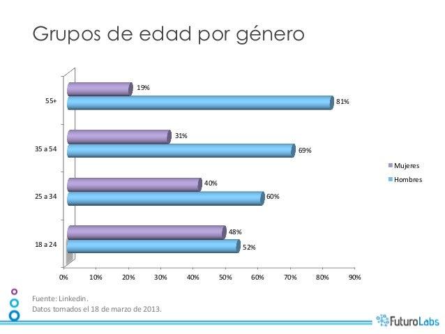 Grupos de edad por género                                                    19%         55+                          ...