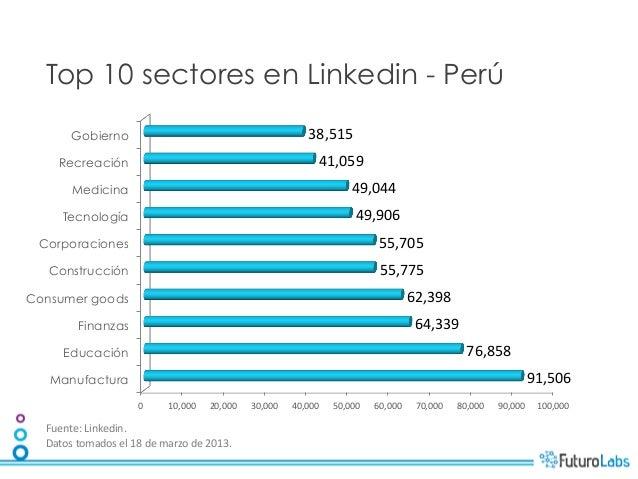Top 10 sectores en Linkedin - Perú          Gobierno                                                                    38...