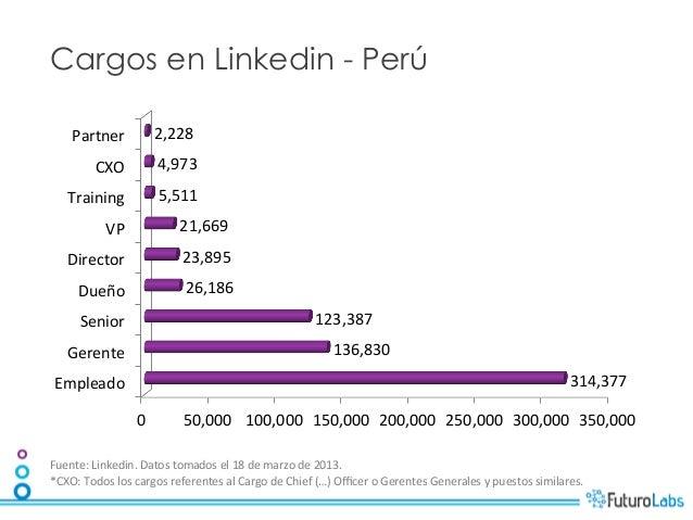 Cargos en Linkedin - Perú      Partner                 2,228              CXO              4,973      Training  ...