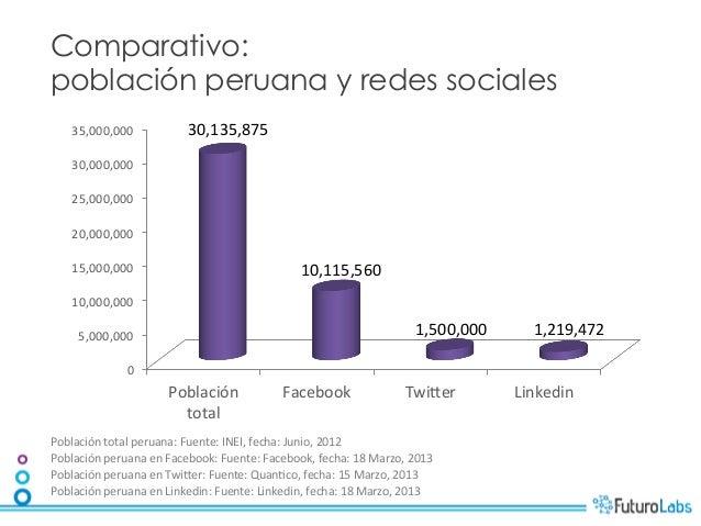 Comparativo:población peruana y redes sociales     35,000,000                   30,135,875      30,000,000      25,0...