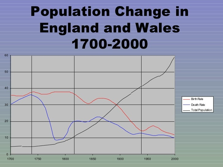 Population Change in England and Wales 1700-2000