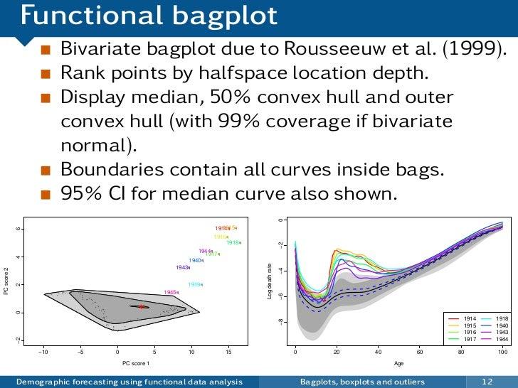 Functional bagplot                                 Bivariate bagplot due to Rousseeuw et al. (1999).                      ...