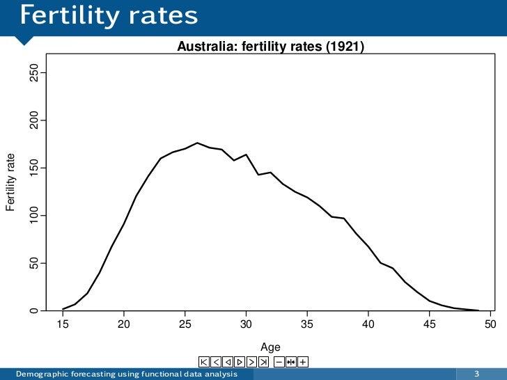 Fertility rates                                                    Australia: fertility rates (1921)                 250  ...
