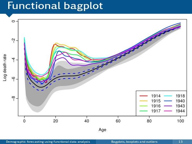 Functional bagplot                 0                 −2Log death rate                 −4                 −6               ...