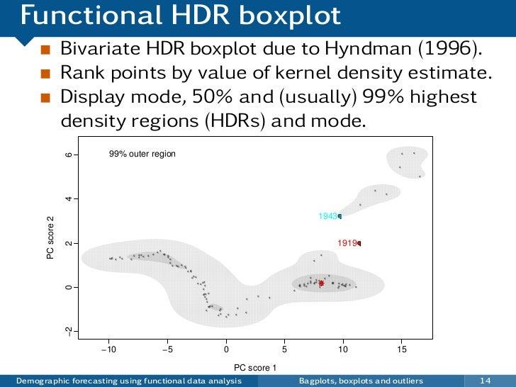 Functional HDR boxplot                    Bivariate HDR boxplot due to Hyndman (1996).                    Rank points by v...